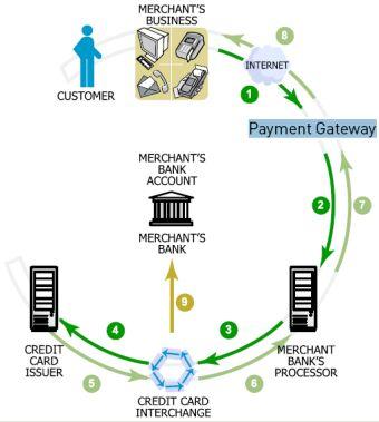 Online Payment Flow
